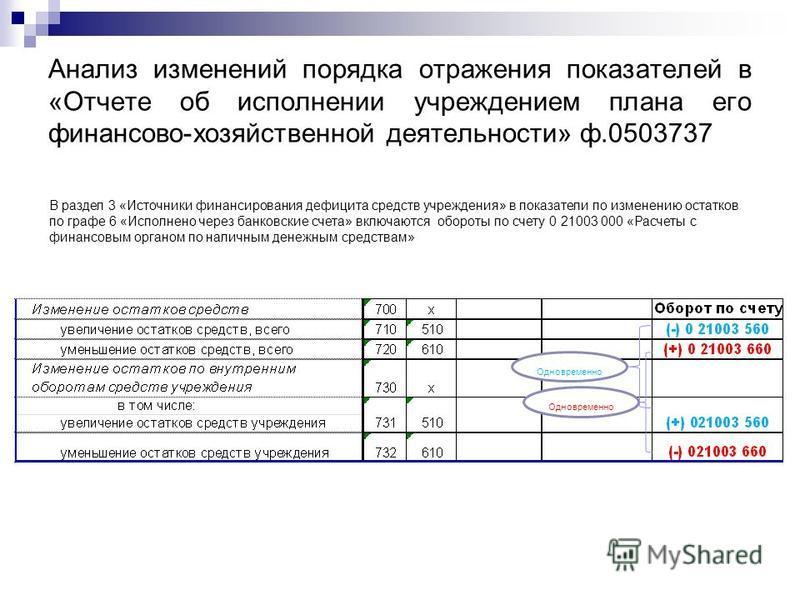 В раздел 3 «Источники финансирования дефицита средств учреждения» в показатели по изменению остатков по графе 6 «Исполнено через банковские счета» включаются обороты по счету 0 21003 000 «Расчеты с финансовым органом по наличным денежным средствам» О
