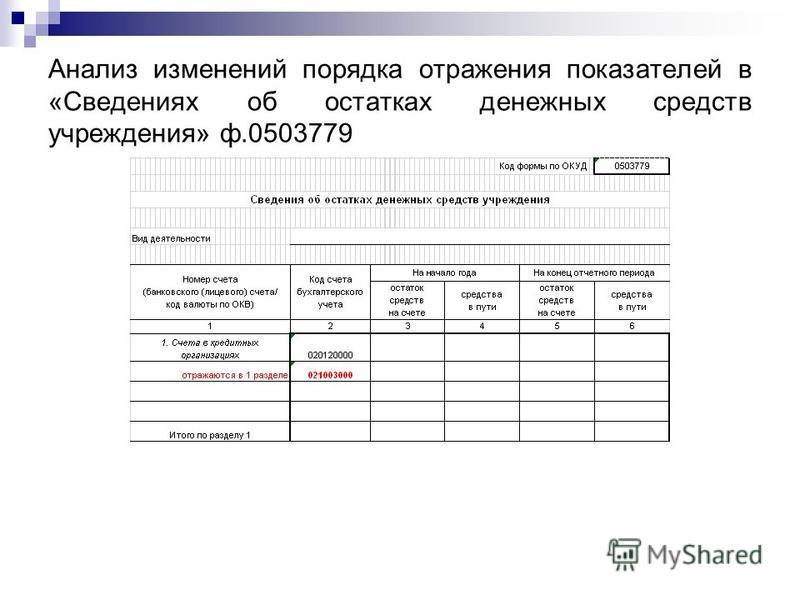 Анализ изменений порядка отражения показателей в «Сведениях об остатках денежных средств учреждения» ф.0503779
