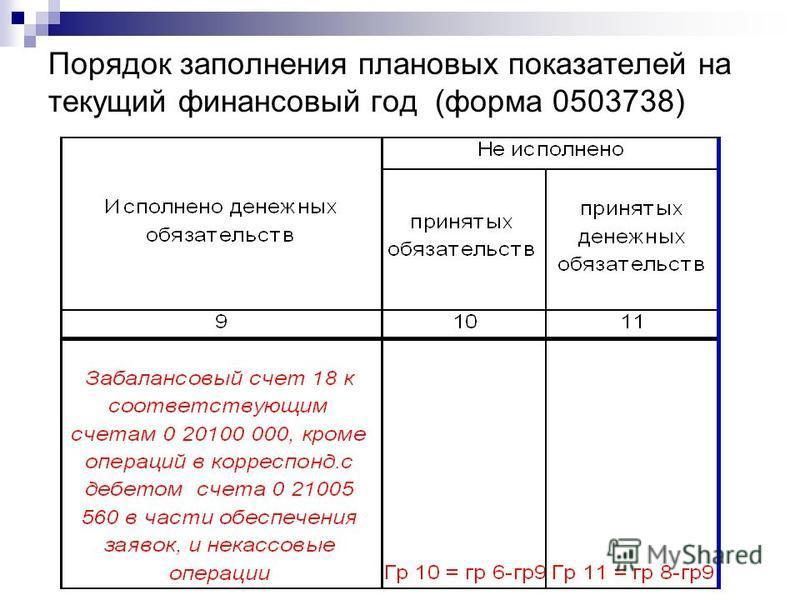 Отчет Об Обязательствах Принятых Учреждением Ф 0503738 Инструкция - фото 8
