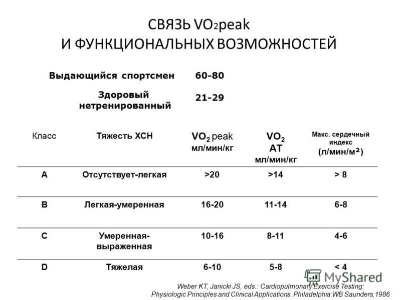 СВЯЗЬ VO 2 peak И ФУНКЦИОНАЛЬНЫХ ВОЗМОЖНОСТЕЙ Класс Тяжесть ХСН VO 2 peak мл/мин/кг VO 2 АТ мл/мин/кг Макс. сердечный индекс (л/мин/м ² ) АОтсутствует-легкая>20>14> 8 BЛегкая-умеренная 16-2011-146-8 CУмеренная- выраженная 10-168-114-6 DТяжелая 6-105-