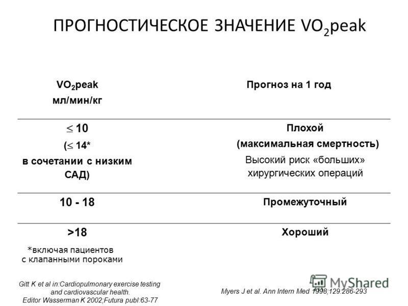ПРОГНОСТИЧЕСКОЕ ЗНАЧЕНИЕ VO 2 peak VO 2 peak мл/мин/кг Прогноз на 1 год 10 ( 14* в сочетании с низким САД) Плохой (максимальная смертность) Высокий риск «больших» хирургических операций 10 - 18 Промежуточный >18 Хороший Gitt K et al in:Cardiopulmonar