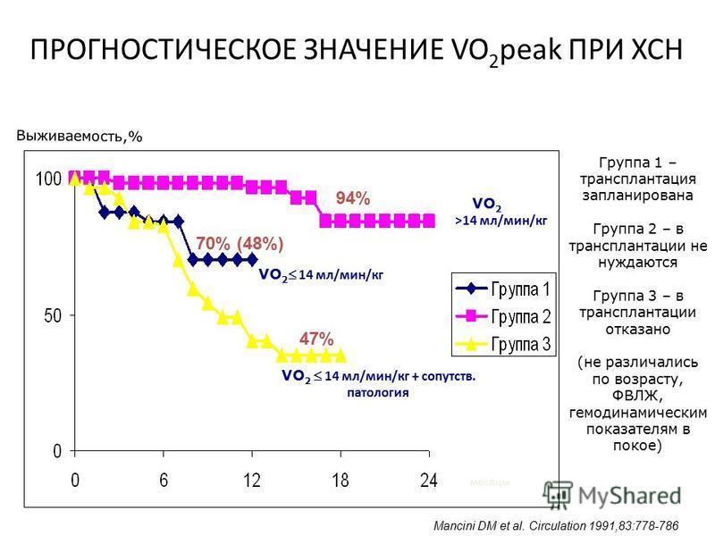 ПРОГНОСТИЧЕСКОЕ ЗНАЧЕНИЕ VO 2 peak ПРИ ХСН VO 2 14 мл/мин/кг >14 мл/мин/кг VO 2 14 мл/мин/кг + сопутств. патология месяцы Выживаемость,% Группа 1 – трансплантация запланирована Группа 2 – в трансплантации не нуждаются Группа 3 – в трансплантации отка