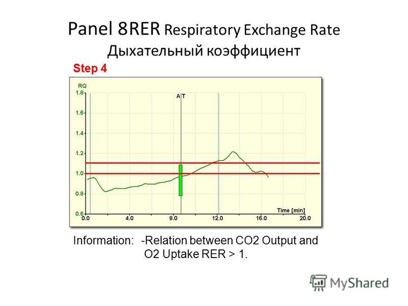 Panel 8RER Respiratory Exchange Rate Дыхательный коэффициент Information:-Relation between CO2 Output and O2 Uptake RER > 1. Step 4