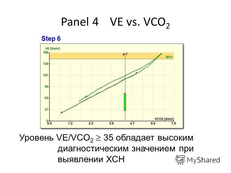 Panel 4 VE vs. VCO 2 Уровень VE/VCO 2 35 обладает высоким диагностическим значением при выявлении ХСН Step 6