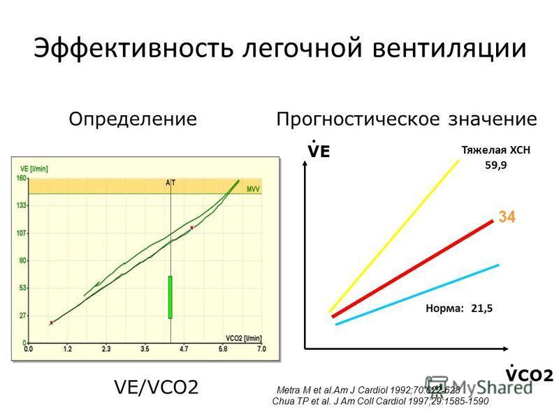 Эффективность легочной вентиляции Тяжелая ХСН 59,9 Норма: 21,5 34 Metra M et al.Am J Cardiol 1992;70:622-628 Chua TP et al. J Am Coll Cardiol 1997;29:1585-1590 Прогностическое значение Определение VE/VСO2 VE. VCO2.