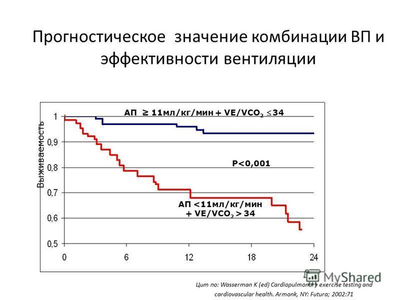 Прогностическое значение комбинации ВП и эффективности вентиляции АП 11 мл/кг/мин + VE/VСO 2 34 АП <11 мл/кг/мин + VE/VСO 2 > 34 P<0,001 Цит по: Wasserman K (ed) Cardiopulmonary exercise testing and cardiovascular health. Armonk, NY: Futura; 2002:71