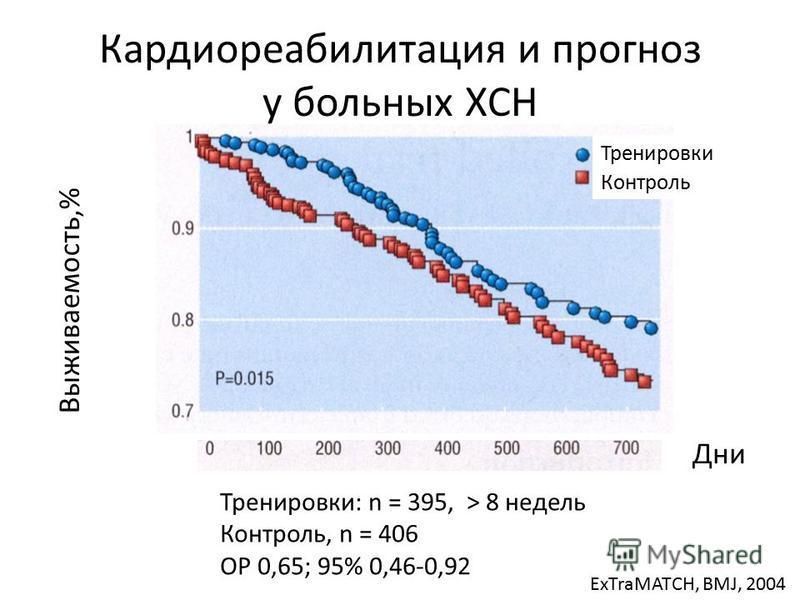 Кардиореабилитация и прогноз у больных ХСН Выживаемость,% Дни Тренировки: n = 395, > 8 недель Контроль, n = 406 ОР 0,65; 95% 0,46-0,92 ExTraMATCH, BMJ, 2004 Тренировки Контроль