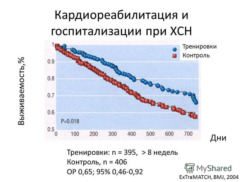 Кардиореабилитация и госпитализации при ХСН Выживаемость,% Дни Тренировки: n = 395, > 8 недель Контроль, n = 406 ОР 0,65; 95% 0,46-0,92 ExTraMATCH, BMJ, 2004 Тренировки Контроль