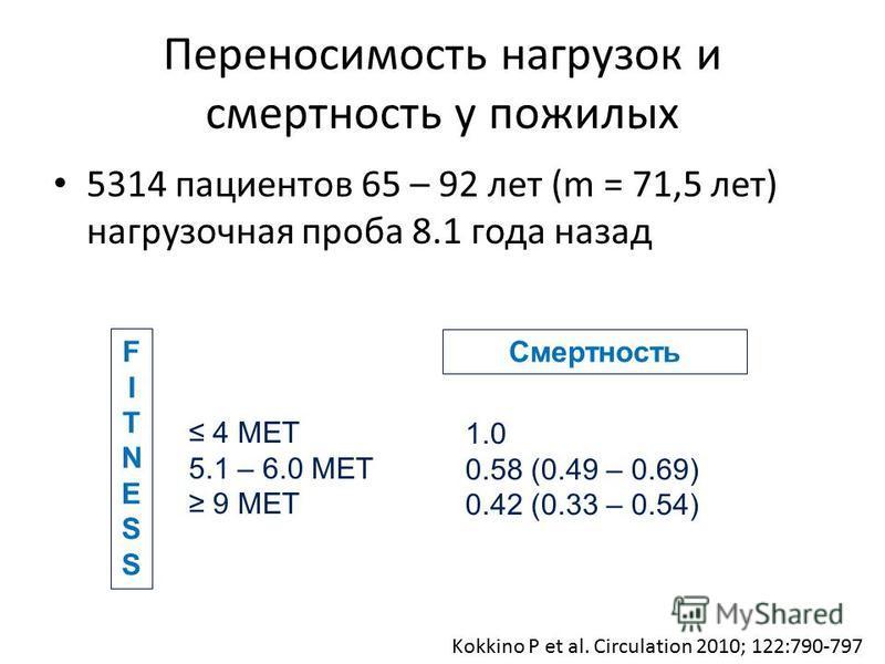 Переносимость нагрузок и смертность у пожилых 5314 пациентов 65 – 92 лет (m = 71,5 лет) нагрузочная проба 8.1 года назад Kokkino P et al. Circulation 2010; 122:790-797 FITNESSFITNESS 4 MET 5.1 – 6.0 MET 9 MET 1.0 0.58 (0.49 – 0.69) 0.42 (0.33 – 0.54)