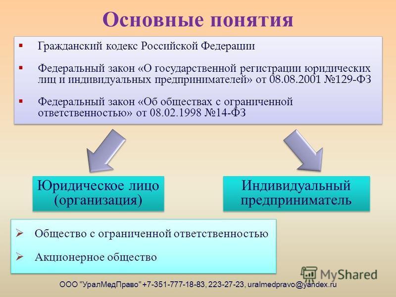 Основные понятия ООО