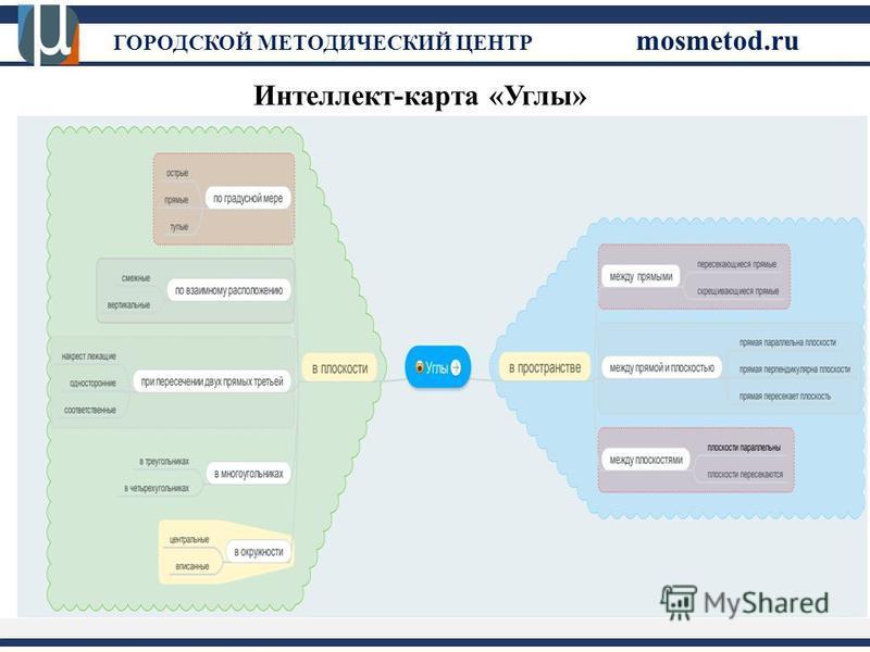 ГОРОДСКОЙ МЕТОДИЧЕСКИЙ ЦЕНТР mosmetod.ru Интеллект-карта «Углы»