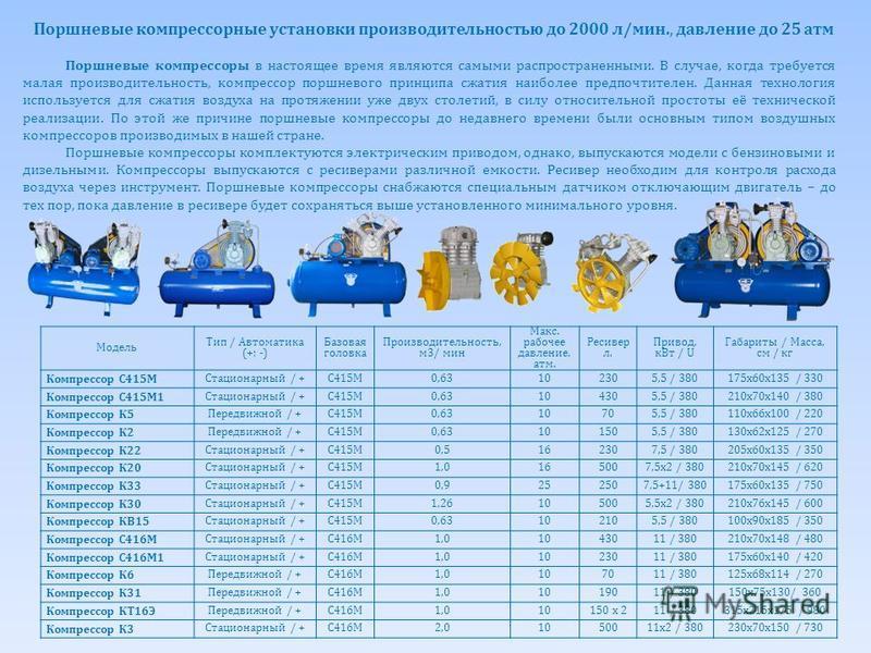 Обозначение РесиверВоздух Давлени е Мотор ПитаниеВес лл/минатмк Втu Кг АВ 50/24850260101,5220 или 38056 АВ 50/36050360102,2220 или 38056 АВ 100/24850260101,522070 AB 100/360100360102,2220 или 38072 AB 50/5105051010338085 AB 100/51010051010338094 AB 2