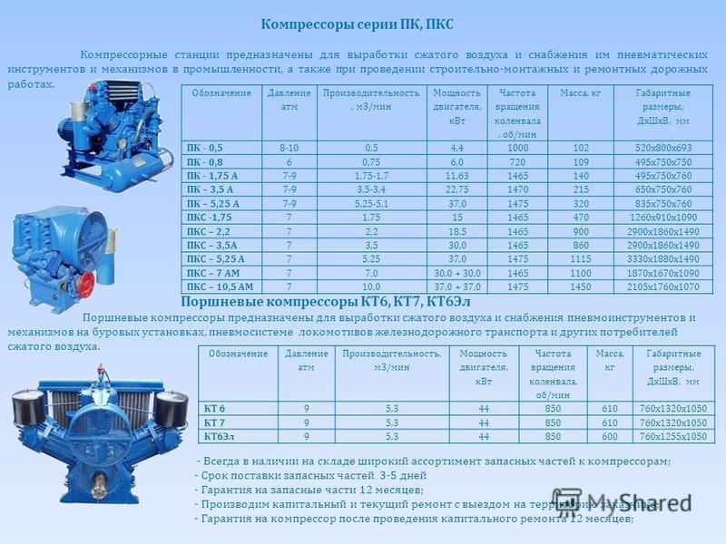 Обозначение Давление атм Производит ельность, м 3/мин Мощность двигателя, к Вт Частота вращения коленвала, об/мин Масса, кг Габаритные размеры, мм 4ВУ1-5/9М3285-7357501110 х 960 х 1110 4ВУ1-5/9М42853773512502030 х 960 х 1340 4ВУ1-5/9М7285377357501110