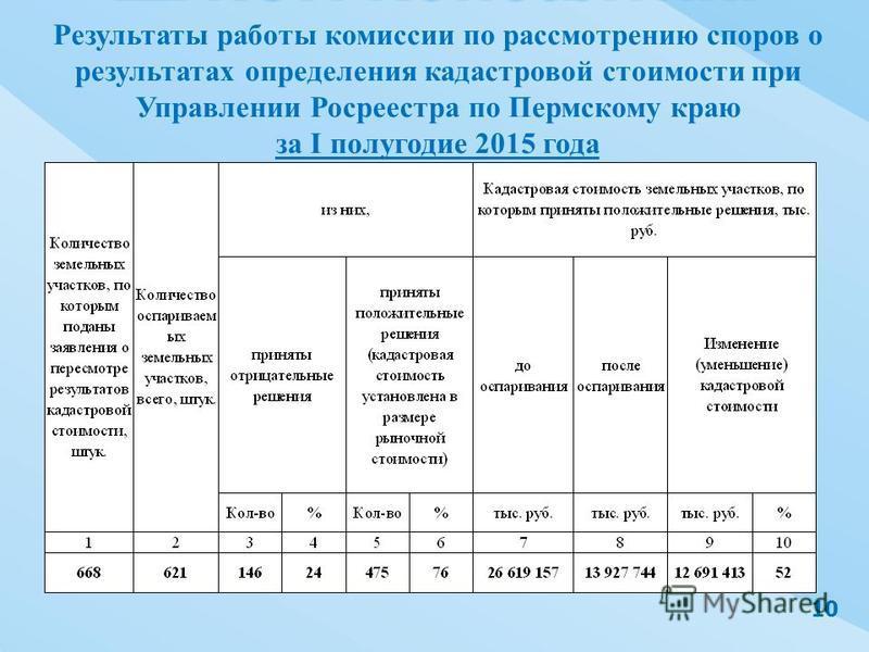 Результаты работы комиссии по рассмотрению споров о результатах определения кадастровой стоимости при Управлении Росреестра по Пермскому краю за I полугодие 2015 года 10