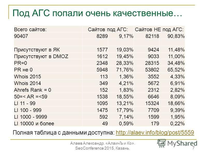 Под АГС попали очень качественные… 7 Всего сайтов:Сайтов под АГС:Сайтов НЕ под АГС: 9040782899,17%8211890,83% Присутствуют в ЯК157719,03%942411,48% Присутствуют в DMOZ161219,45%903311,00% PR=0234828,33%2831534,48% PR не 0594871,76%5380265,52% Whois 2