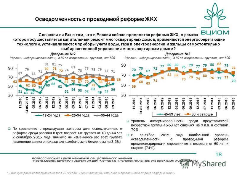 18 Осведомленность о проводимой реформе ЖКХ По сравнению с предыдущим замером доля осведомленных о реформе среди россиян в трех возрастных группах от 18 до 44 лет к сентябрю 2015 года значимо не изменилось (во всех группах изменение данного показател
