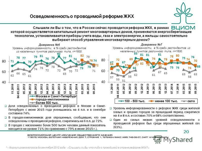 20 Осведомленность о проводимой реформе ЖКХ Доля осведомленных о проводимой реформе в Москве и Санкт- Петербурге с июня 2015 года уменьшилась на 4 п.п. и в сентябре составила 74%. В городах-миллионниках доля опрошенных, сообщавших, что они осведомлен