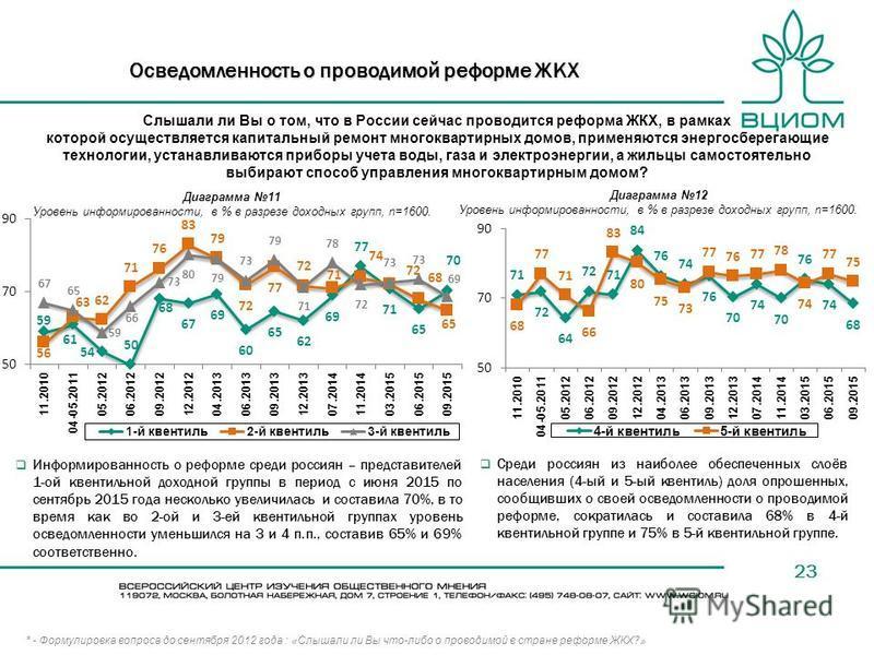23 Осведомленность о проводимой реформе ЖКХ Информированность о реформе среди россиян – представителей 1-ой квентильной доходной группы в период с июня 2015 по сентябрь 2015 года несколько увеличилась и составила 70%, в то время как во 2-ой и 3-ей кв
