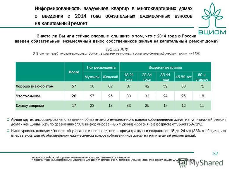 37 Знаете ли Вы или сейчас впервые слышите о том, что с 2014 года в России введен обязательный ежемесячный взнос собственников жилья на капитальный ремонт дома? Таблица 12 В % от жителей многоквартирных домов, в разрезе различных социально-демографич