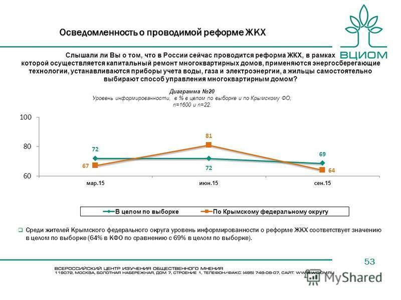 53 Среди жителей Крымского федерального округа уровень информированности о реформе ЖКХ соответствует значению в целом по выборке (64% в КФО по сравнению с 69% в целом по выборке). Слышали ли Вы о том, что в России сейчас проводится реформа ЖКХ, в рам