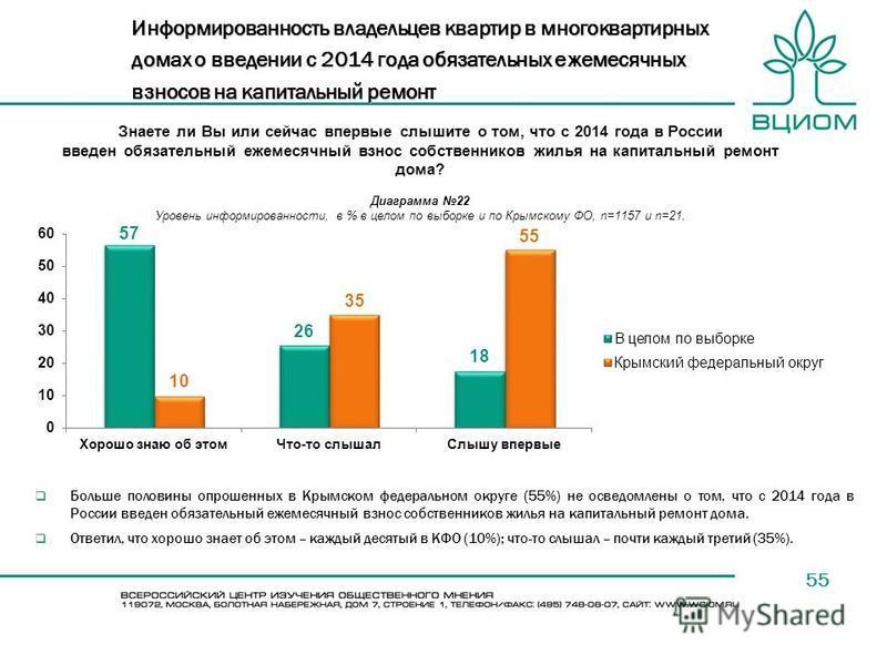 55 Больше половины опрошенных в Крымском федеральном округе (55%) не осведомлены о том, что с 2014 года в России введен обязательный ежемесячный взнос собственников жилья на капитальный ремонт дома. Ответил, что хорошо знает об этом – каждый десятый
