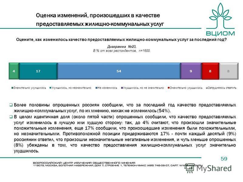 59 Оценка изменений, произошедших в качестве предоставляемых жилищно-коммунальных услуг Оцените, как изменилось качество предоставляемых жилищно-коммунальных услуг за последний год? Более половины опрошенных россиян сообщили, что за последний год кач