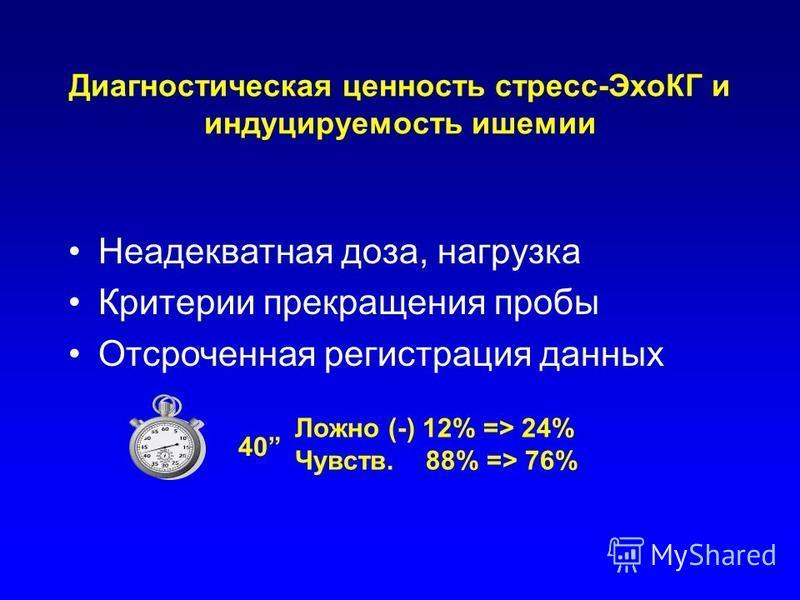 Диагностическая ценность стресс-ЭхоКГ и индуцируемость ишемии Неадекватная доза, нагрузка Критерии прекращения пробы Отсроченная регистрация данных Ложно (-) 12% => 24% Чувств. 88% => 76% 40