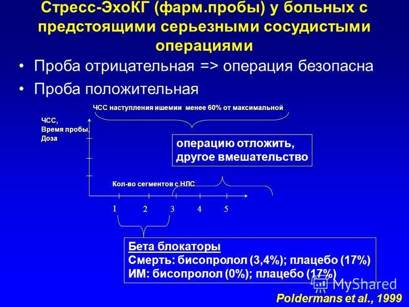 Стресс-ЭхоКГ (фарм.пробы) у больных с предстоящими серьезными сосудистыми операциями Проба отрицательная => операция безопасна Проба положительная Poldermans et al., 1999 Кол-во сегментов с НЛС ЧСС наступления ишемии менее 60% от максимальной 1 2345