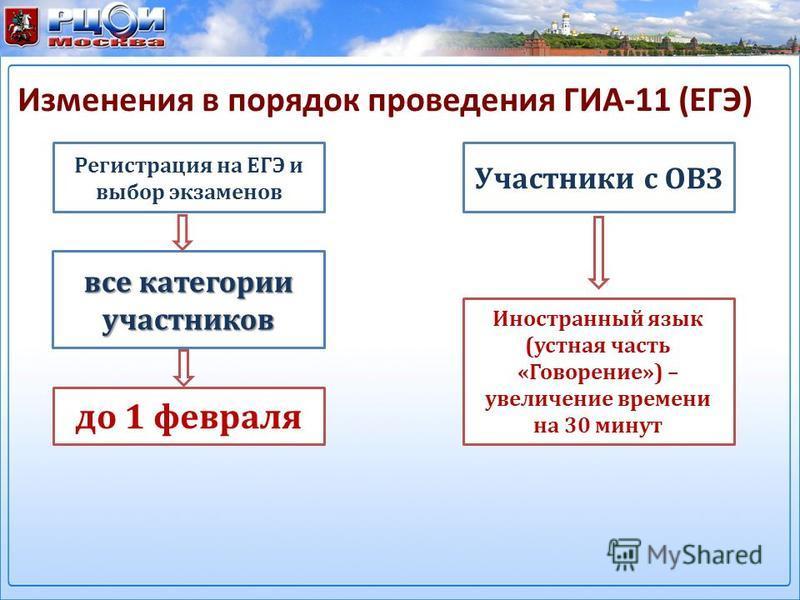 Изменения в порядок проведения ГИА-11 (ЕГЭ) до 1 февраля Регистрация на ЕГЭ и выбор экзаменов все категории участников Участники с ОВЗ Иностранный язык (устная часть «Говорение») – увеличение времени на 30 минут 5