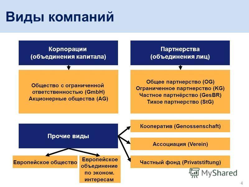 4 Виды компаний Корпорации (объединения капитала) Партнерства (объединения лиц) Общество с ограниченной ответственностью (GmbH) Акционерные общества (AG) Общее партнерство (OG) Ограниченное партнерство (KG) Частное партнёрство (GesBR) Тихое партнерст
