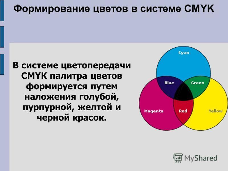 Формирование цветов в системе CMYK В системе цветопередачи CMYK палитра цветов формируется путем наложения голубой, пурпурной, желтой и черной красок.