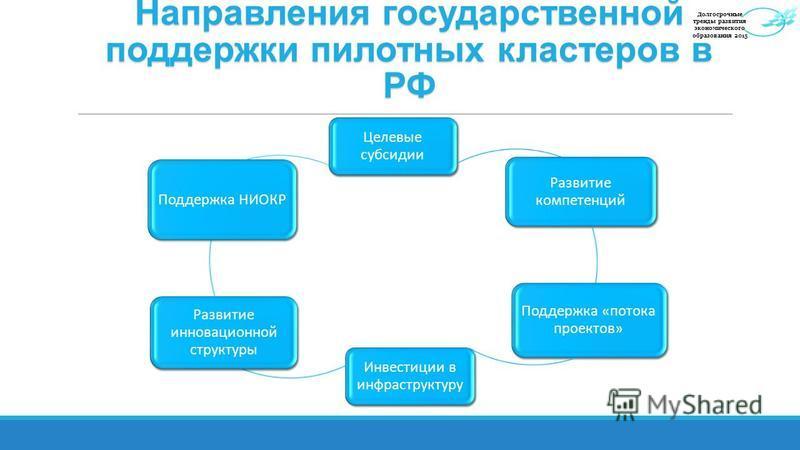 Направления государственной поддержки пилотных кластеров в РФ Целевые субсидии Развитие компетенций Поддержка «потока проектов» Инвестиции в инфраструктуру Развитие инновационной структуры Поддержка НИОКР Долгосрочные тренды развития экономического о