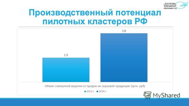 Производственный потенциал пилотных кластеров РФ Долгосрочные тренды развития экономического образования 2015