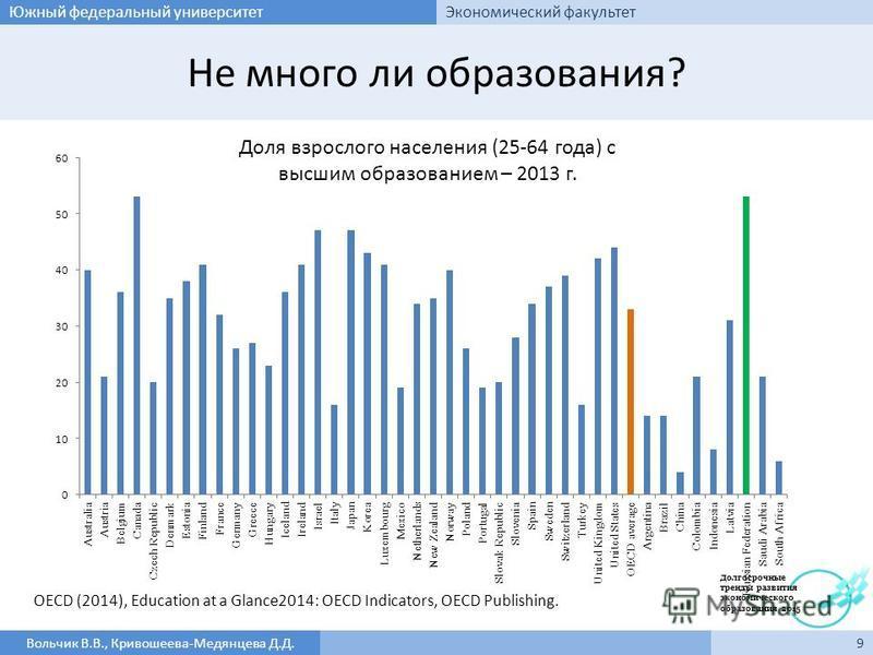 Не много ли образования? 9Вольчик В.В., Кривошеева-Медянцева Д.Д. Южный федеральный университет Экономический факультет Доля взрослого населения (25-64 года) с высшим образованием – 2013 г. OECD (2014), Education at a Glance2014: OECD Indicators, OEC