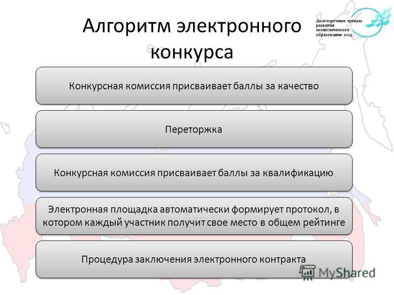 Алгоритм электронного конкурса Конкурсная комиссия присваивает баллы за качество Переторжка Конкурсная комиссия присваивает баллы за квалификацию Электронная площадка автоматически формирует протокол, в котором каждый участник получит свое место в об