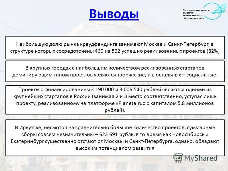 Выводы Наибольшую долю рынка краудфандинга занимают Москва и Санкт-Петербург, в структуре которых сосредоточены 460 из 562 успешно реализованных проектов (82%) В крупных городах с наибольшим количеством реализованных стартапов доминирующим типом прое
