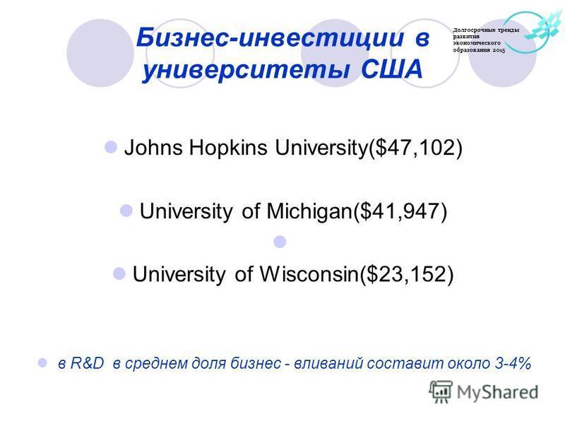 Бизнес-инвестиции в университеты США Johns Hopkins University($47,102) University of Michigan($41,947) University of Wisconsin($23,152) в R&D в среднем доля бизнес - вливаний составит около 3-4% Долгосрочные тренды развития экономического образования