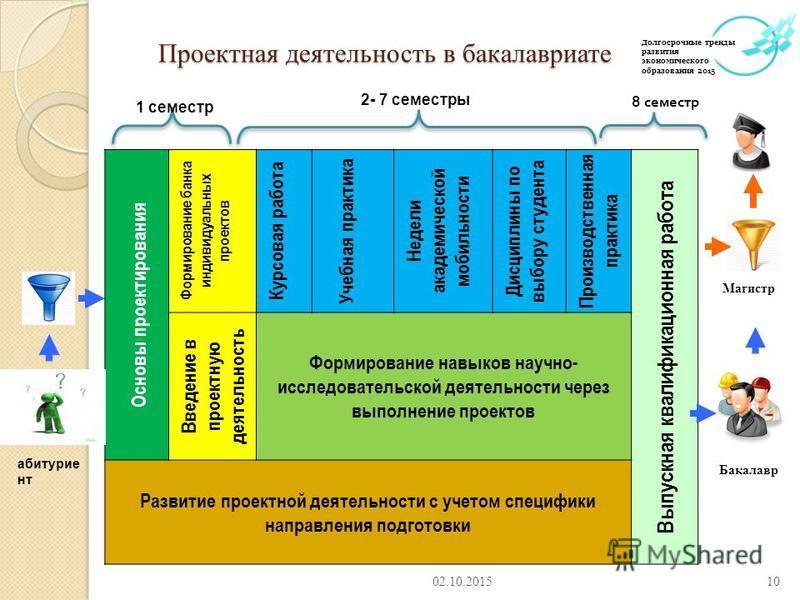 Презентация на тему Никитаева А Ю Проектное обучение в  10 Проектная деятельность
