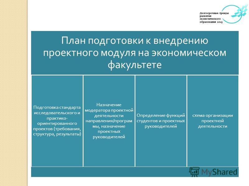 План подготовки к внедрению проектного модуля на экономическом факультете Подготовка стандарта исследовательского и практико - ориентированного проектов ( требования, структура, результаты ) Назначение модератора проектной деятельности направления /