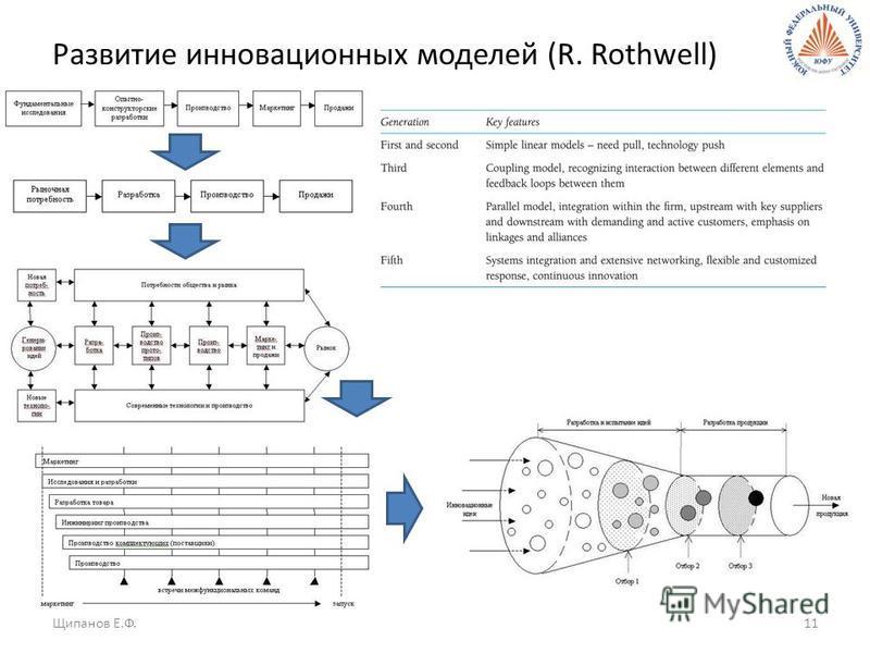 Развитие инновационных моделей (R. Rothwell) Щипанов Е.Ф.11
