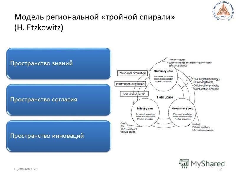 Модель региональной «тройной спирали» (H. Etzkowitz) Пространство знаний Пространство согласия Пространство инноваций Щипанов Е.Ф.12