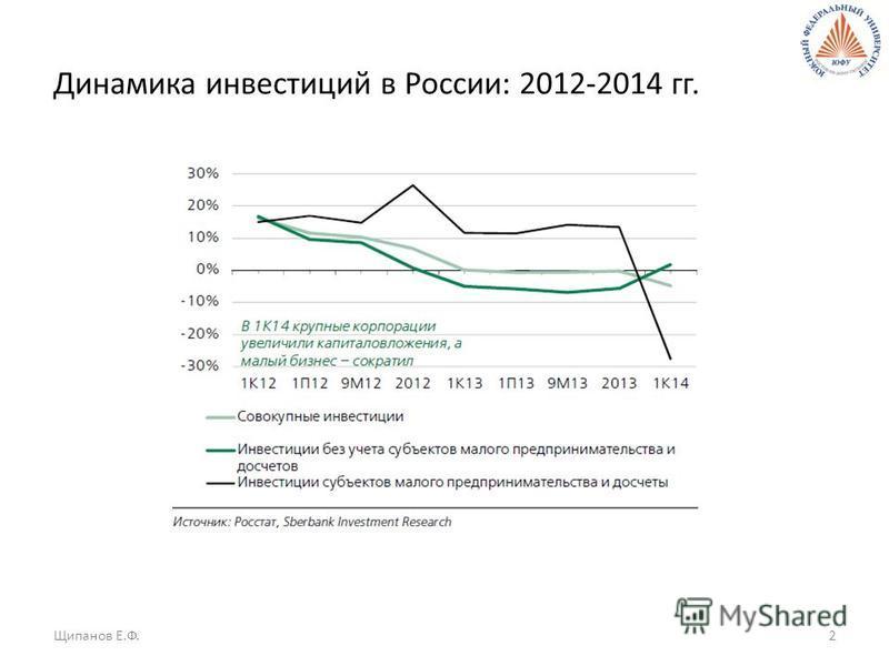 Динамика инвестиций в России: 2012-2014 гг. Щипанов Е.Ф.2