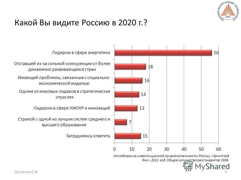 Какой Вы видите Россию в 2020 г.? Щипанов Е.Ф.4 Исследование инвестиционной привлекательности России, «Эрнст энд Янг», 2012 год. Общее количество респондентов: 2008.