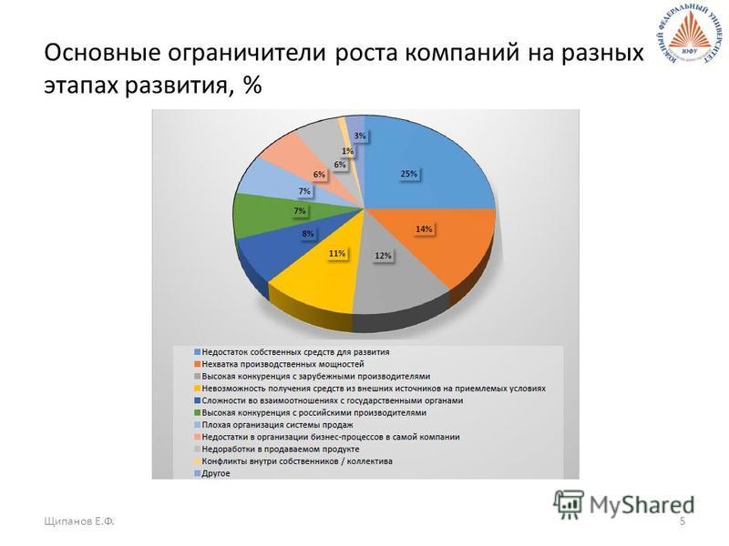 Основные ограничители роста компаний на разных этапах развития, % Щипанов Е.Ф.5