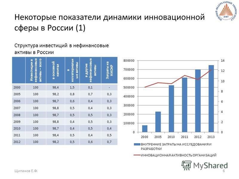 Некоторые показатели динамики инновационной сферы в России (1) Структура инвестиций в нефинансовые активы в России Инвестиции в нефинансовые активы – всего в основной капитал в нематериальные активы в другие нефинансовые активы Затраты на НИОКР 20001