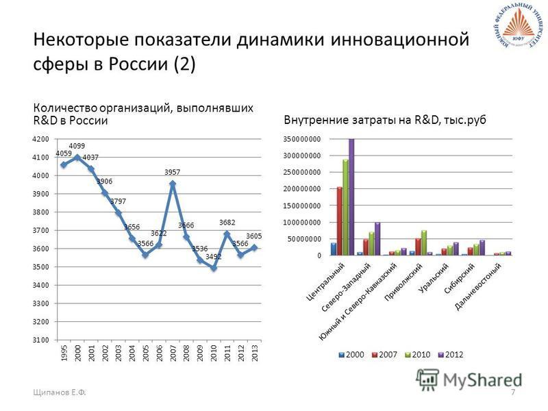Некоторые показатели динамики инновационной сферы в России (2) Количество организаций, выполнявших R&D в России Внутренние затраты на R&D, тыс.руб Щипанов Е.Ф.7