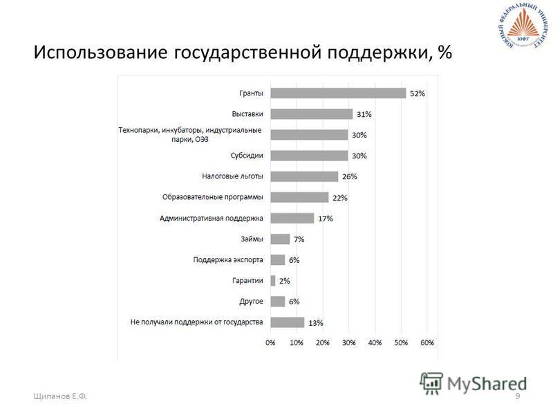 Использование государственной поддержки, % Щипанов Е.Ф.9