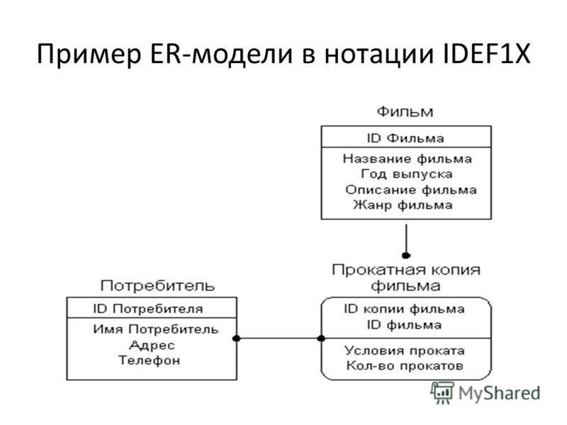 Пример ER-модели в нотации IDEF1X