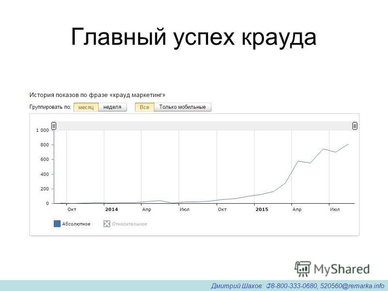 Главный успех крадуа Дмитрий Шахов: 8-800-333-0680, 520560@remarka.info