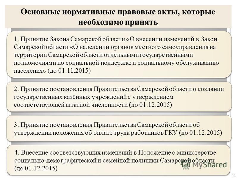 11 Основные нормативные правовые акты, которые необходимо принять 1. Принятие Закона Самарской области «О внесении изменений в Закон Самарской области «О наделении органов местного самоуправления на территории Самарской области отдельными государстве